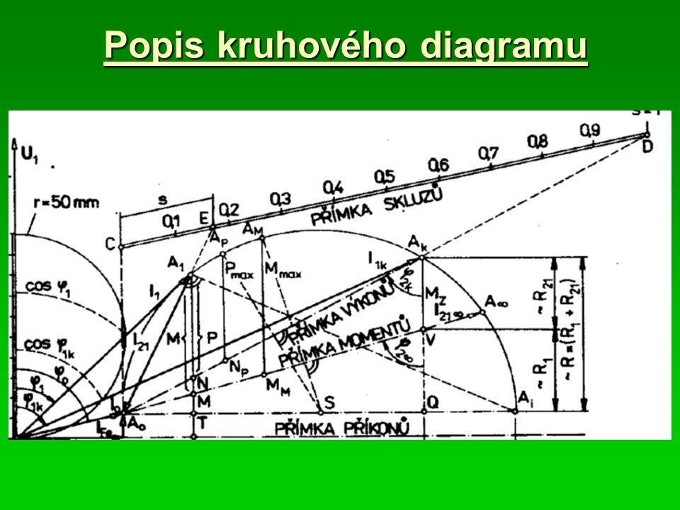 Popis kruhového diagramu
