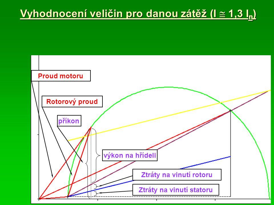 Rotorový proud Vyhodnocení veličin pro danou zátěž (I  1,3 I n ) příkon výkon na hřídeli Ztráty na vinutí rotoru Proud motoru Ztráty na vinutí stator