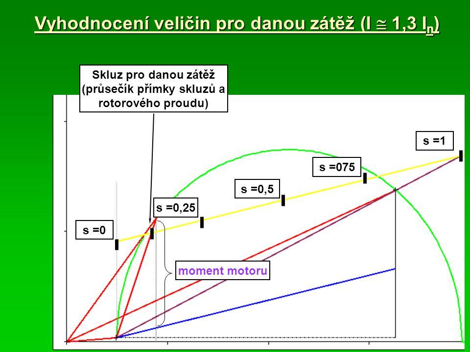 Vyhodnocení veličin pro danou zátěž (I  1,3 I n ) moment motoru Skluz pro danou zátěž (průsečík přímky skluzů a rotorového proudu) s =0 s =1 s =075 s =0,5 s =0,25