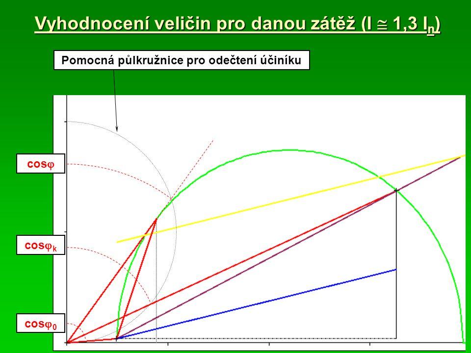 Vyhodnocení veličin pro danou zátěž (I  1,3 I n ) Pomocná půlkružnice pro odečtení účiníku cos  cos  k cos  0