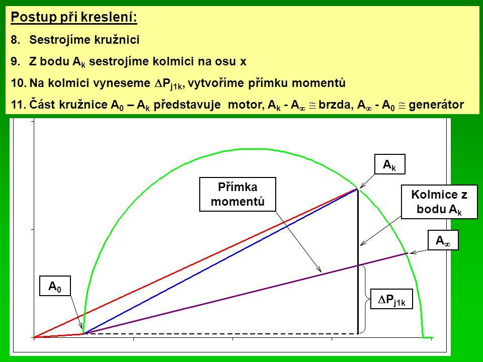 Postup při kreslení: 8.Sestrojíme kružnici 9.Z bodu A k sestrojíme kolmici na osu x 10.Na kolmici vyneseme  P j1k, vytvoříme přímku momentů 11.Část kružnice A 0 – A k představuje motor, A k - A   brzda, A  - A 0  generátor AkAk  P j1k Kolmice z bodu A k Přímka momentů AA A0A0