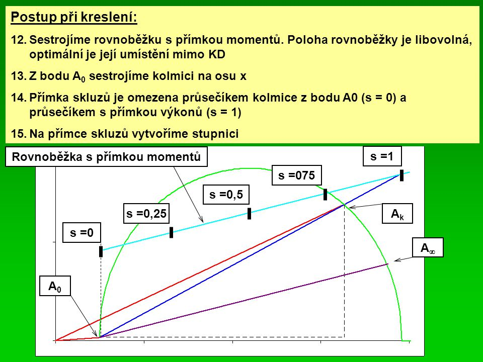 Postup při kreslení: 12.Sestrojíme rovnoběžku s přímkou momentů. Poloha rovnoběžky je libovolná, optimální je její umístění mimo KD 13.Z bodu A 0 sest