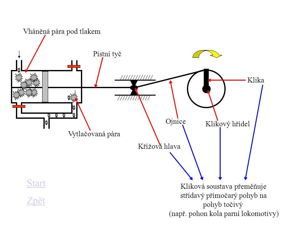 Vháněná pára pod tlakem Vytlačovaná pára Pístní tyč Kliková soustava přeměňuje střídavý přímočarý pohyb na pohyb točivý (např. pohon kola parní lokomo