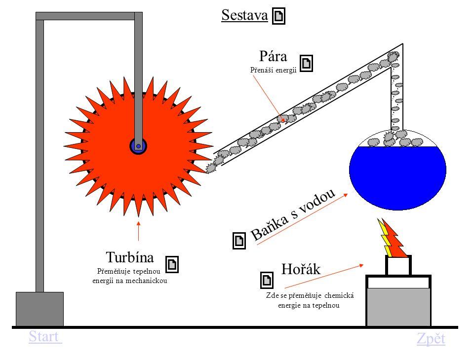 Hořák B a ň k a s v o d o u Turbína Přeměňuje tepelnou energii na mechanickou Zde se přeměňuje chemická energie na tepelnou Pára Přenáší energii Start