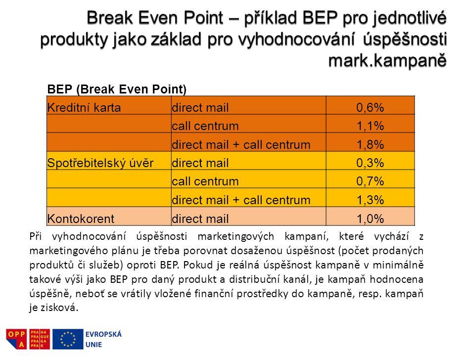 BEP (Break Even Point) Kreditní kartadirect mail0,6% call centrum1,1% direct mail + call centrum1,8% Spotřebitelský úvěrdirect mail0,3% call centrum0,