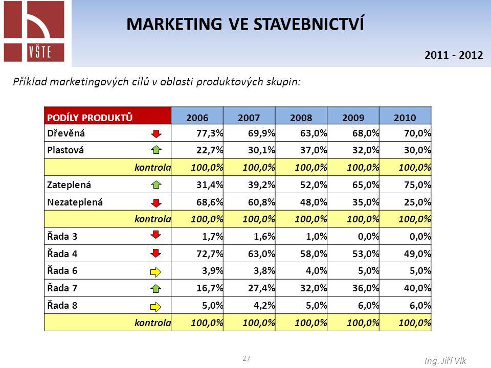 27 MARKETING VE STAVEBNICTVÍ Ing. Jiří Vlk 2011 - 2012 Příklad marketingových cílů v oblasti produktových skupin: PODÍLY PRODUKTŮ20062007200820092010