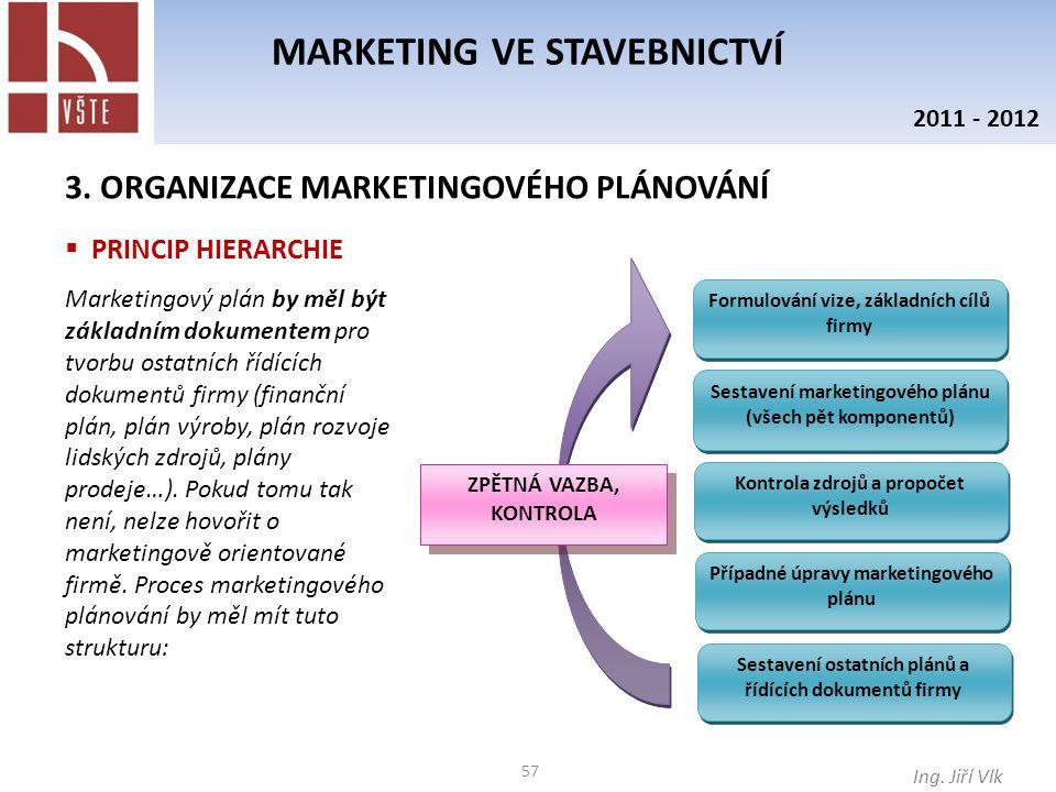 57 MARKETING VE STAVEBNICTVÍ Ing. Jiří Vlk 2011 - 2012 3. ORGANIZACE MARKETINGOVÉHO PLÁNOVÁNÍ  PRINCIP HIERARCHIE Marketingový plán by měl být základ