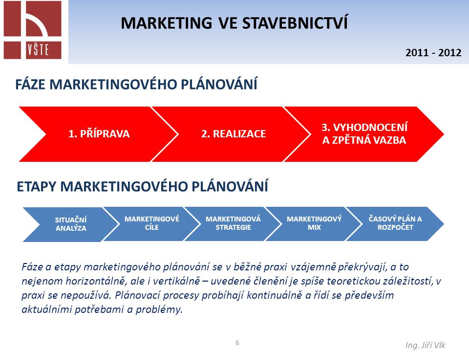 6 MARKETING VE STAVEBNICTVÍ Ing. Jiří Vlk 2011 - 2012 FÁZE MARKETINGOVÉHO PLÁNOVÁNÍ 1. PŘÍPRAVA2. REALIZACE 3. VYHODNOCENÍ A ZPĚTNÁ VAZBA ETAPY MARKET