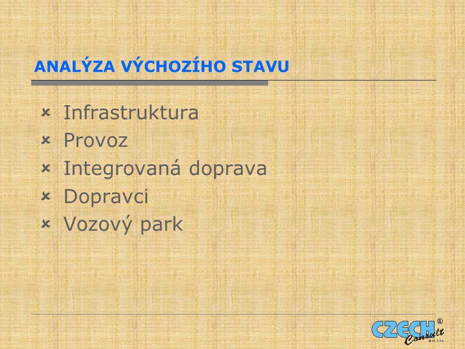 ANALÝZA VÝCHOZÍHO STAVU  Infrastruktura  Provoz  Integrovaná doprava  Dopravci  Vozový park
