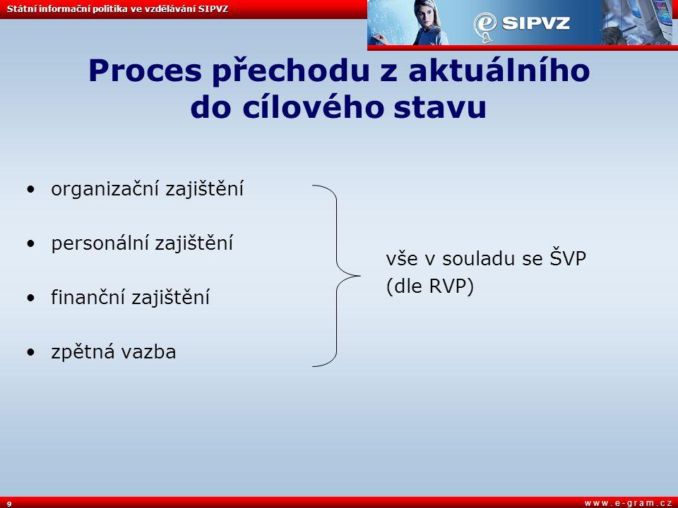 10 w w w. e - g r a m. c z Podrobnější popis procesu Státní informační politika ve vzdělávání SIPVZ