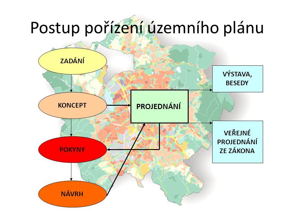 Postup pořízení územního plánu ZADÁNÍ KONCEPT POKYNY NÁVRH PROJEDNÁNÍ VÝSTAVA, BESEDY VEŘEJNÉ PROJEDNÁNÍ ZE ZÁKONA