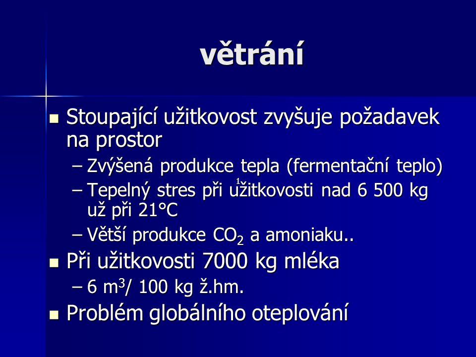 větrání Stoupající užitkovost zvyšuje požadavek na prostor Stoupající užitkovost zvyšuje požadavek na prostor –Zvýšená produkce tepla (fermentační tep