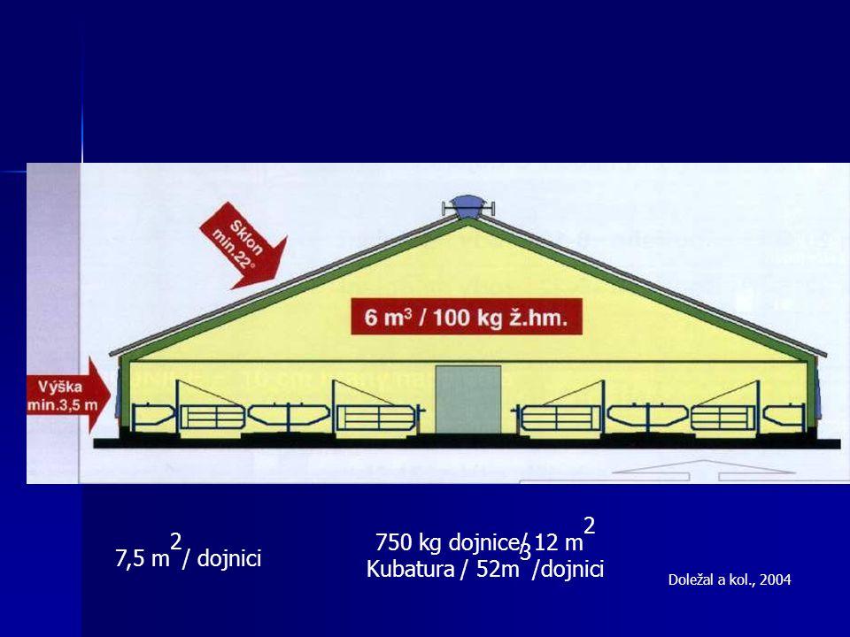 Doležal a kol., 2004 7,5 m 2 / dojnici 750 kg dojnice/ 12 m 2 Kubatura / 52m 3 /dojnici