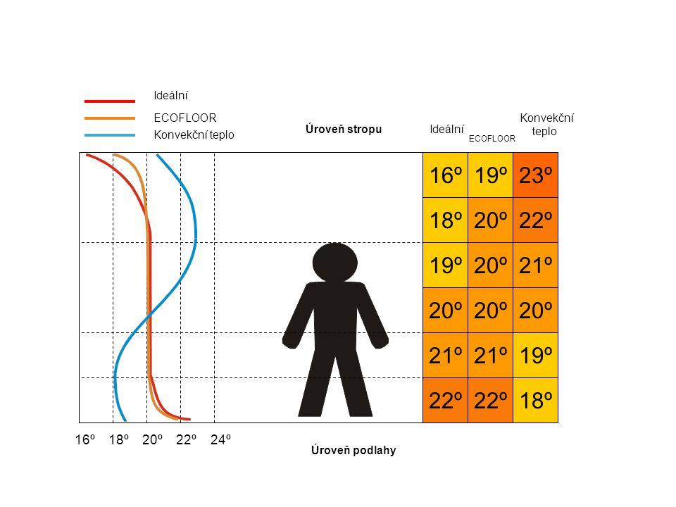 22º 21º 20º 19º 18º 16º 22º 21º 20º 19º 18º 19º 20º 21º 22º 23º Ideální ECOFLOOR Konvekční teplo Ideální ECOFLOOR Konvekční teplo 16º 18º 20º 22º 24º