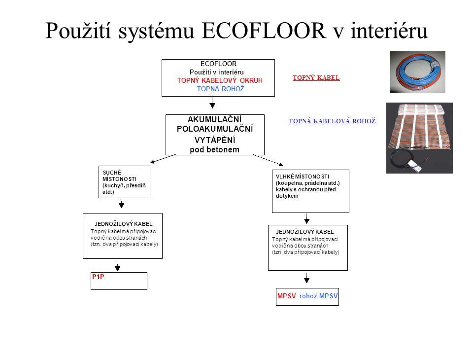 Použití systému ECOFLOOR v interiéru ECOFLOOR Použití v interiéru TOPNÝ KABELOVÝ OKRUH TOPNÁ ROHOŽ AKUMULAČNÍ POLOAKUMULAČNÍ VYTÁPĚNÍ pod betonem SUCH