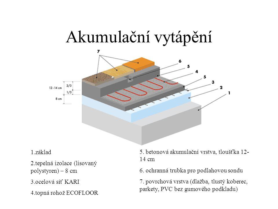 Akumulační vytápění 1.základ 2.tepelná izolace (lisovaný polystyren) – 8 cm 3.ocelová síť KARI 4.topná rohož ECOFLOOR 5. betonová akumulační vrstva, t