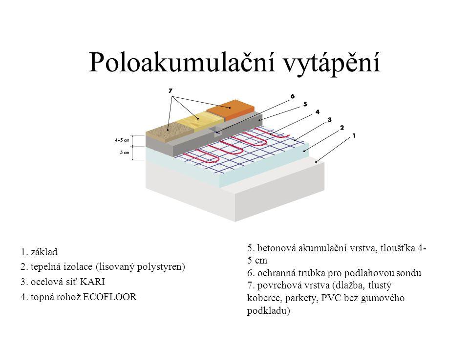 Poloakumulační vytápění 1. základ 2. tepelná izolace (lisovaný polystyren) 3. ocelová síť KARI 4. topná rohož ECOFLOOR 5. betonová akumulační vrstva,