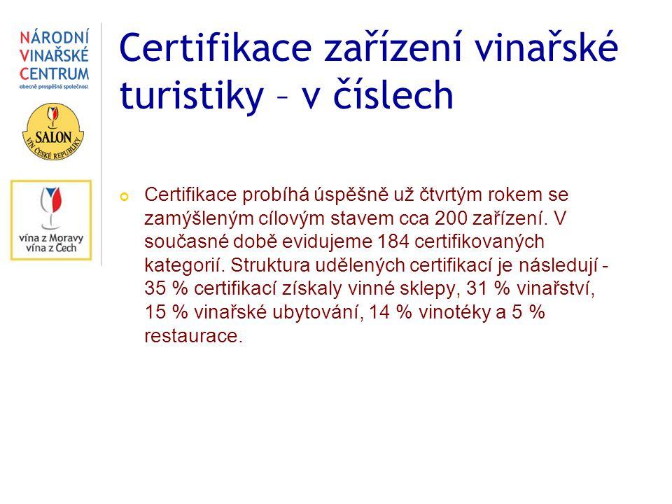 Certifikace zařízení vinařské turistiky – v číslech Certifikace probíhá úspěšně už čtvrtým rokem se zamýšleným cílovým stavem cca 200 zařízení. V souč