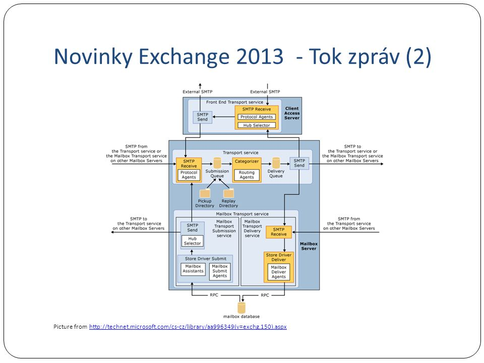 Novinky Exchange 2013 - Tok zpráv (2) Picture from http://technet.microsoft.com/cs-cz/library/aa996349(v=exchg.150).aspxhttp://technet.microsoft.com/c