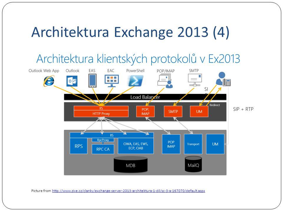 Architektura Exchange 2013 (5) Vysoká dostupnost se v Exchange 2013 nezměnila (DAG) Byla omezena potřeba failoveru, protože se na pasivní kopie přidal hlubší checkpoint.