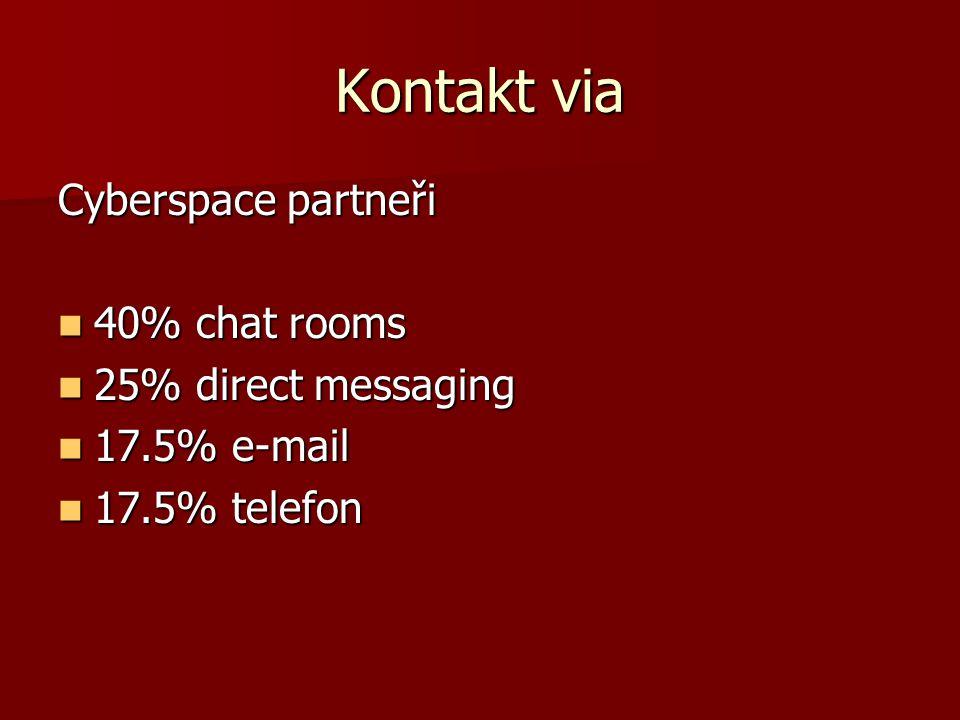 Kontakt via Cyberspace partneři 40% chat rooms 40% chat rooms 25% direct messaging 25% direct messaging 17.5% e-mail 17.5% e-mail 17.5% telefon 17.5%