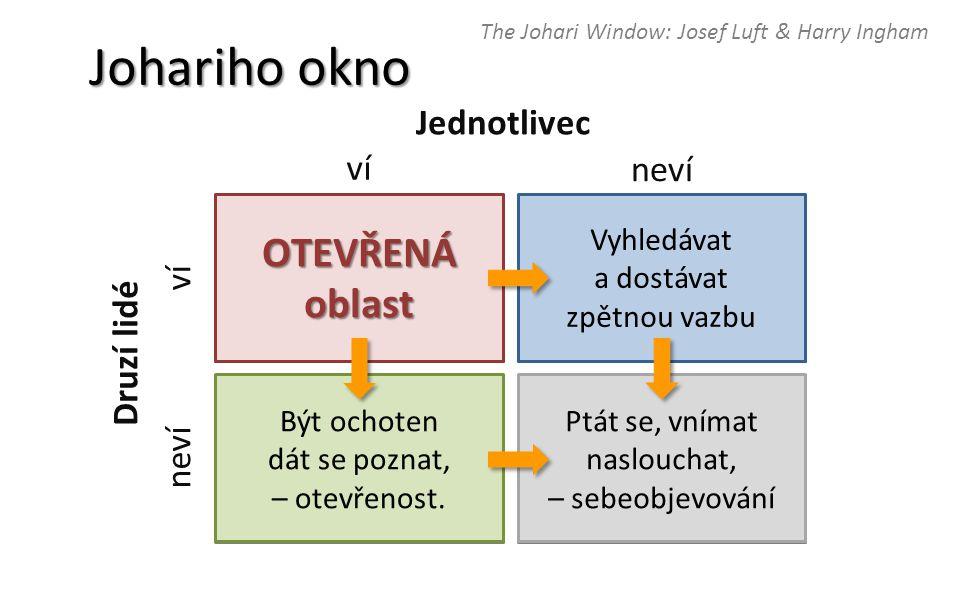 The Johari Window: Josef Luft & Harry Ingham Johariho okno ví neví ví neví OTEVŘENÁoblast Jednotlivec Druzí lidé Vyhledávat a dostávat zpětnou vazbu Ptát se, vnímat naslouchat, – sebeobjevování Být ochoten dát se poznat, – otevřenost.