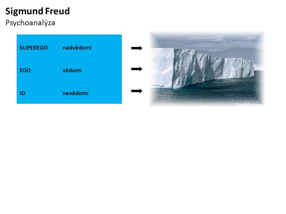 Sigmund Freud Psychoanalýza SUPEREGOnadvědomí EGOvědomí IDnevědomí