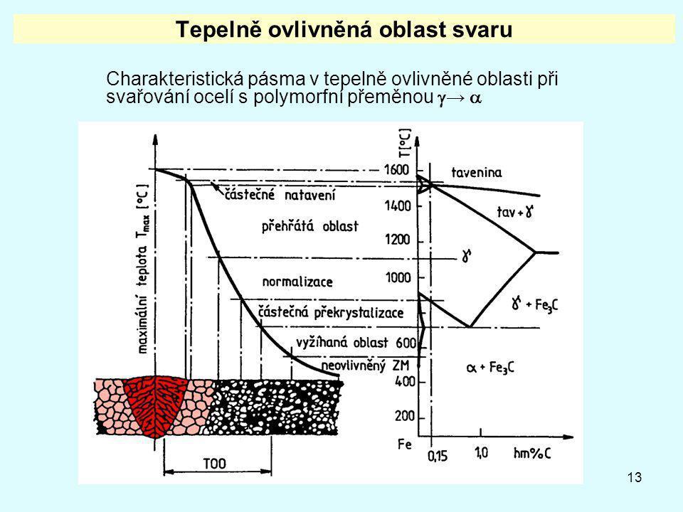 13 Tepelně ovlivněná oblast svaru Charakteristická pásma v tepelně ovlivněné oblasti při svařování ocelí s polymorfní přeměnou  → 