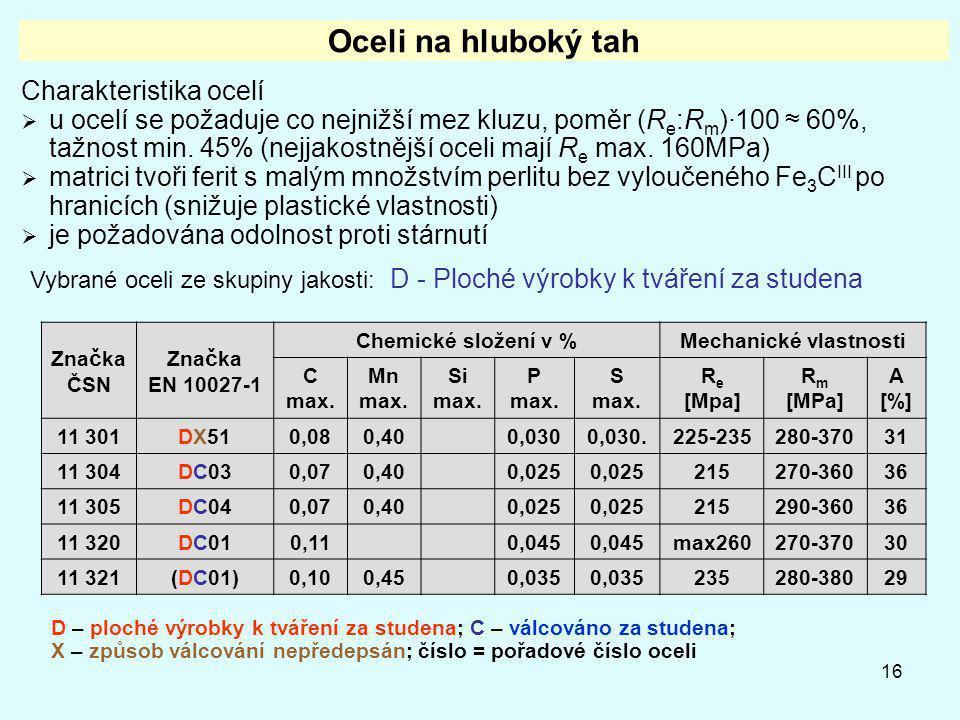 16 Oceli na hluboký tah Charakteristika ocelí  u ocelí se požaduje co nejnižší mez kluzu, poměr (R e :R m )·100 ≈ 60%, tažnost min. 45% (nejjakostněj
