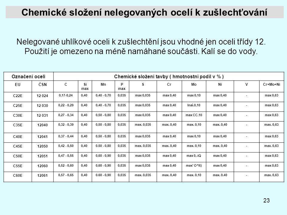 23 Chemické složení nelegovaných ocelí k zušlechťování Označení oceliChemické složení tavby ( hmotnostní podíl v % ) EUĆSN CSi max MnP max SCrMoNiVCr+