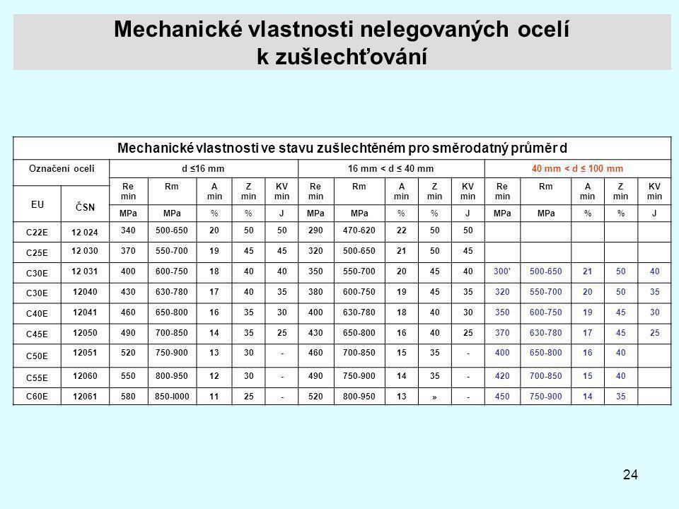 24 Mechanické vlastnosti nelegovaných ocelí k zušlechťování Mechanické vlastnosti ve stavu zušlechtěném pro směrodatný průměr d Označení ocelid ≤16 mm