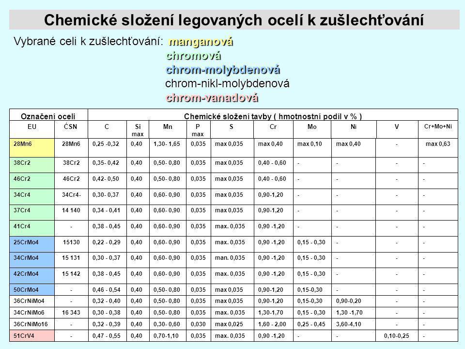 25 Chemické složení legovaných ocelí k zušlechťování Cr+Mo+Ni VNiNi MoCrSP max MnSi max CĆSNEU Chemické slo ž ení tavby ( hmotnostní podíl v % )Ozna č
