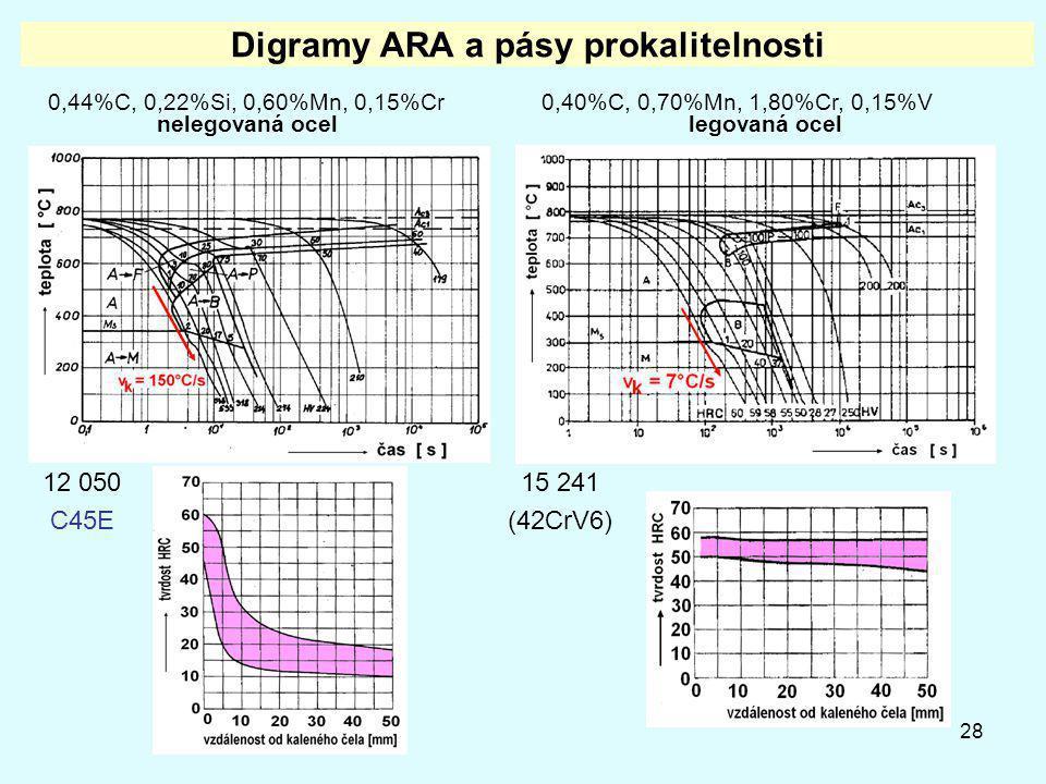 28 Digramy ARA a pásy prokalitelnosti 0,44%C, 0,22%Si, 0,60%Mn, 0,15%Cr nelegovaná ocel 0,40%C, 0,70%Mn, 1,80%Cr, 0,15%V legovaná ocel 12 050 C45E 15