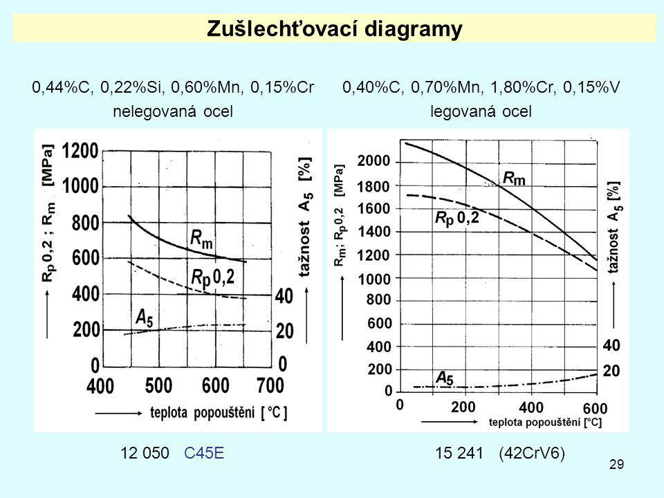 29 Zušlechťovací diagramy 0,44%C, 0,22%Si, 0,60%Mn, 0,15%Cr nelegovaná ocel 0,40%C, 0,70%Mn, 1,80%Cr, 0,15%V legovaná ocel 12 050 C45E15 241 (42CrV6)