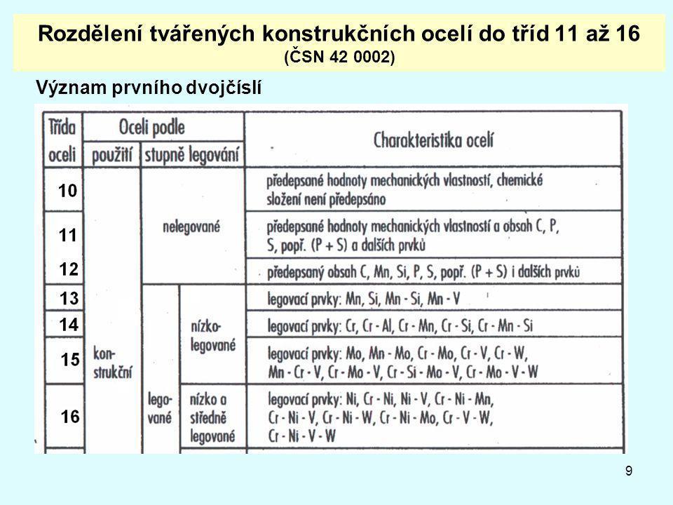 9 Rozdělení tvářených konstrukčních ocelí do tříd 11 až 16 (ČSN 42 0002) Význam prvního dvojčíslí