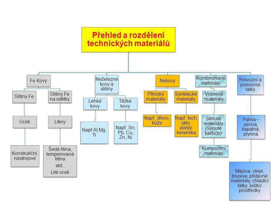 Příklad materiálů v periodické tabulce prvků I.II.III.