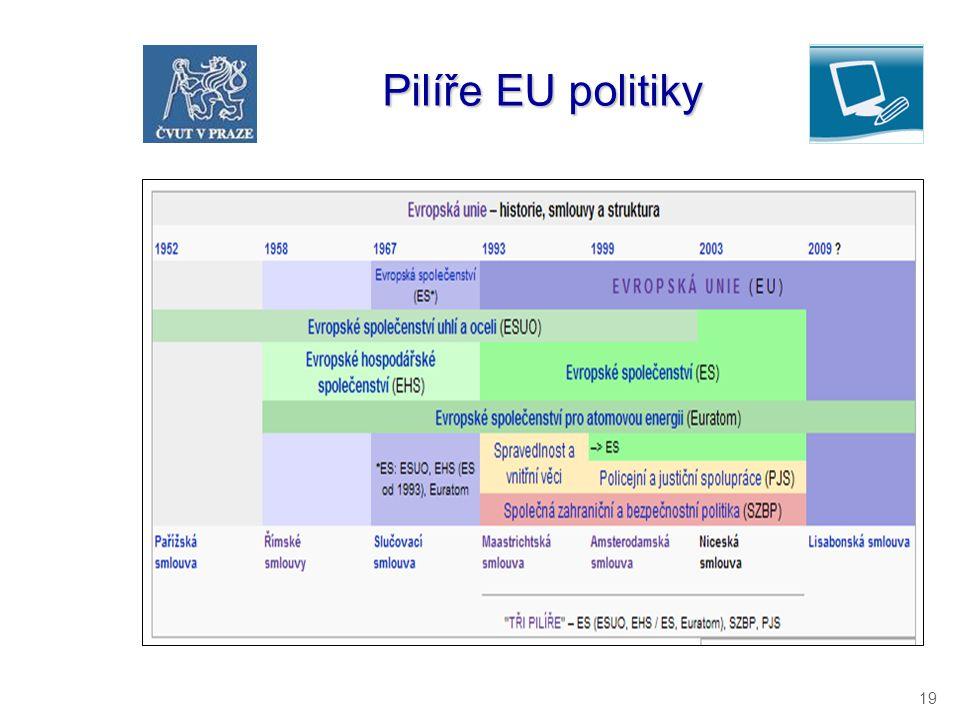 19 Pilíře EU politiky Pilíře EU politiky