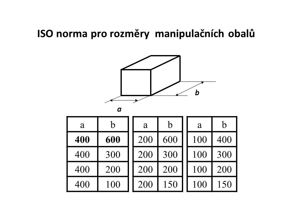 ISO norma pro rozměry manipulačních obalů a b ab 400600 400300 400200 400100 ab 200600 200300 200 150 ab 100400 100300 100200 100150