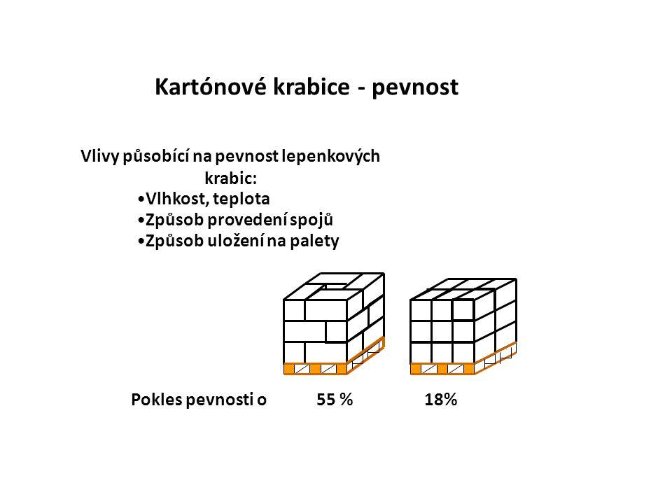 Kartónové krabice - pevnost Vlivy působící na pevnost lepenkových krabic: Vlhkost, teplota Způsob provedení spojů Způsob uložení na palety Pokles pevn