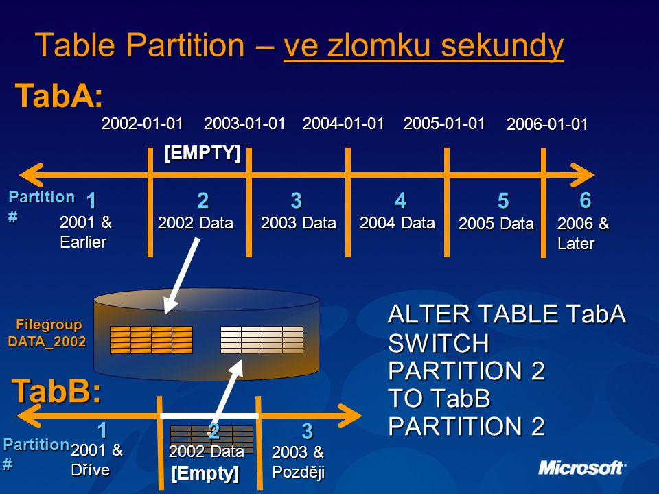 Table Partition – ve zlomku sekundy Partition # 2003-01-01 2004-01-01 2005-01-01 2003 Data 2004 Data 2006-01-01 2005 Data 2006 & Later 2002 Data 12345