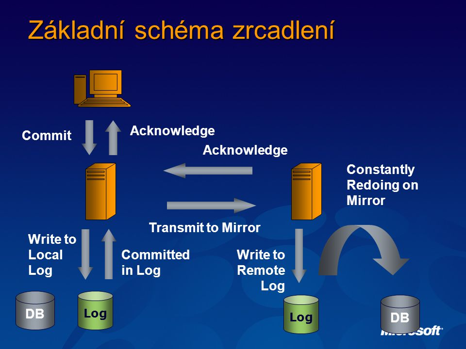 Základní schéma zrcadlení Commit Write to Local Log Transmit to Mirror Write to Remote Log Log Acknowledge Committed in Log Constantly Redoing on Mirr