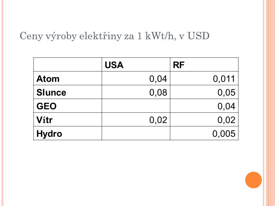 Ceny výroby elektřiny za 1 kWt/h, v USD USARF Atom0,040,011 Slunce0,080,05 GEO 0,04 V í tr 0,02 Hydro 0,005