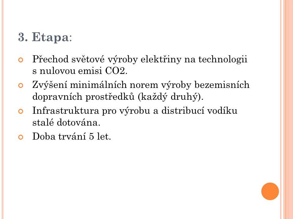 3. Etapa : Přechod světové výroby elektřiny na technologii s nulovou emisi CO2.