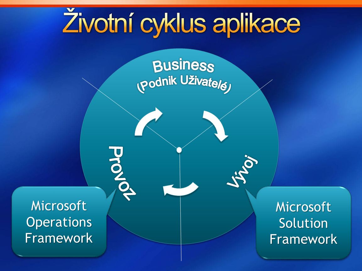 Microsoft Solution Framework Microsoft Operations Framework