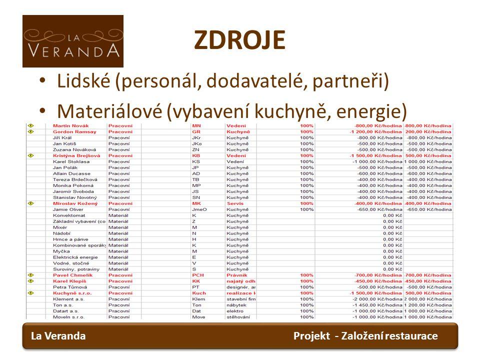 ZDROJE Projekt - Založení restauraceLa Veranda Lidské (personál, dodavatelé, partneři) Materiálové (vybavení kuchyně, energie)