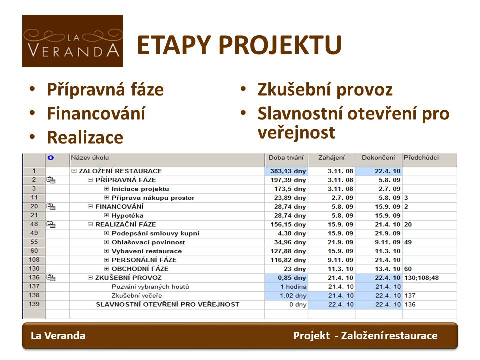ETAPY PROJEKTU Přípravná fáze Financování Realizace Zkušební provoz Slavnostní otevření pro veřejnost Projekt - Založení restauraceLa Veranda