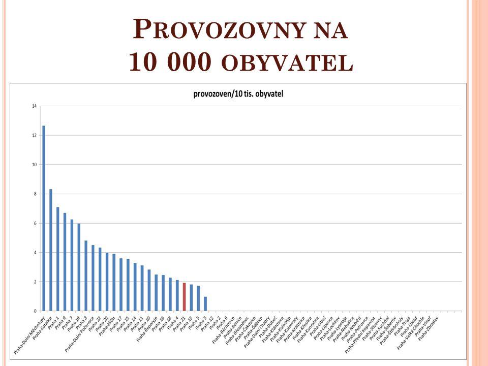 P ROVOZOVNY NA 10 000 OBYVATEL