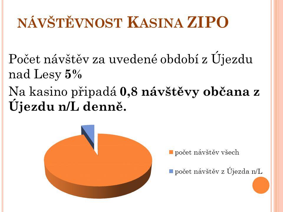 NÁVŠTĚVNOST K ASINA ZIPO Počet návštěv za uvedené období z Újezdu nad Lesy 5% Na kasino připadá 0,8 návštěvy občana z Újezdu n/L denně.