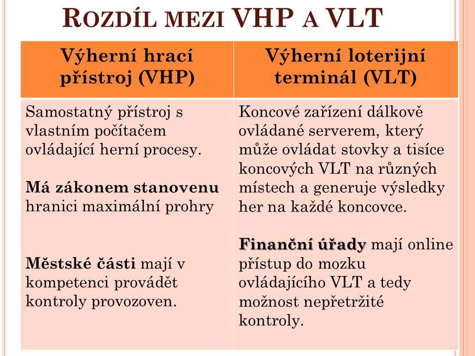 D OTACE Z MHMP V ROCE 2013 ( V K Č ) Dotace na provoz MČ Praha 21 ve výši 55 828 951 Kč Dotace VHP ve výši 1 015 900 Kč