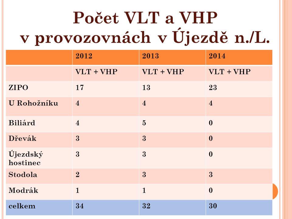 201220132014 VLT + VHP ZIPO171323 U Rohožníku444 Biliárd450 Dřevák330 Újezdský hostinec 330 Stodola233 Modrák110 celkem343230 Počet VLT a VHP v provozovnách v Újezdě n./L.